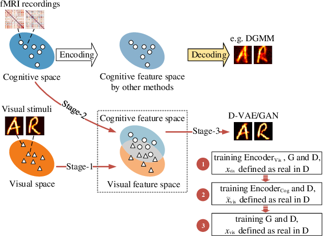 Figure 3 for Reconstructing Perceived Images from Brain Activity by Visually-guided Cognitive Representation and Adversarial Learning