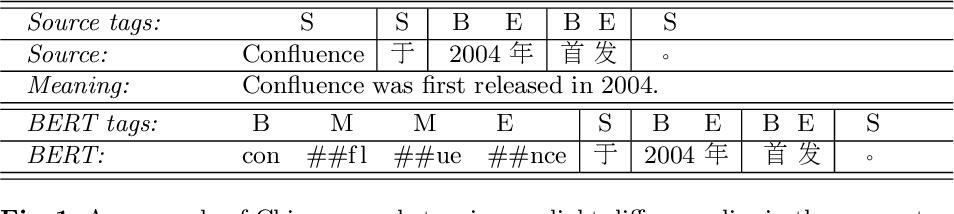 Figure 1 for BERT Meets Chinese Word Segmentation