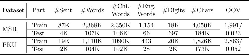 Figure 2 for BERT Meets Chinese Word Segmentation