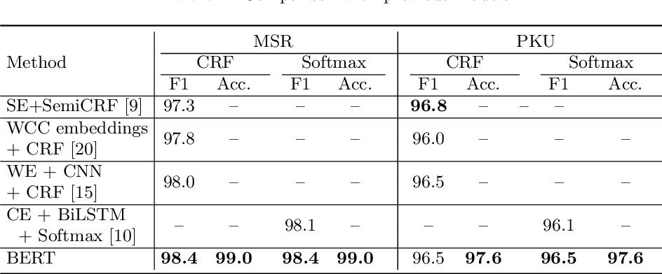 Figure 4 for BERT Meets Chinese Word Segmentation