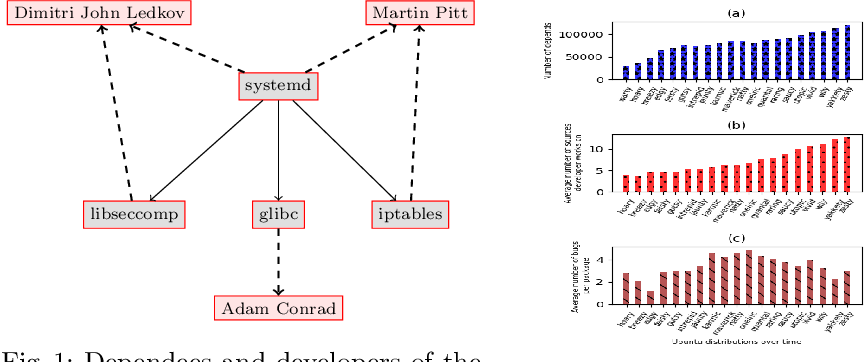 Figure 1 for Joint Autoregressive and Graph Models for Software and Developer Social Networks