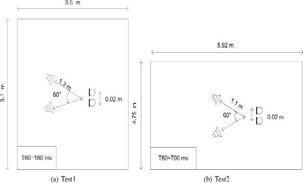 Figure 1 for A RobustICA Based Algorithm for Blind Separation of Convolutive Mixtures