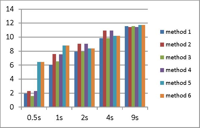 Figure 3 for A RobustICA Based Algorithm for Blind Separation of Convolutive Mixtures
