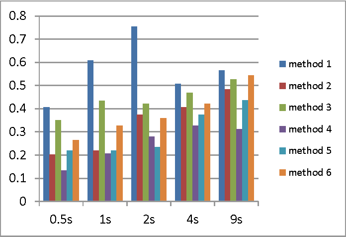 Figure 4 for A RobustICA Based Algorithm for Blind Separation of Convolutive Mixtures