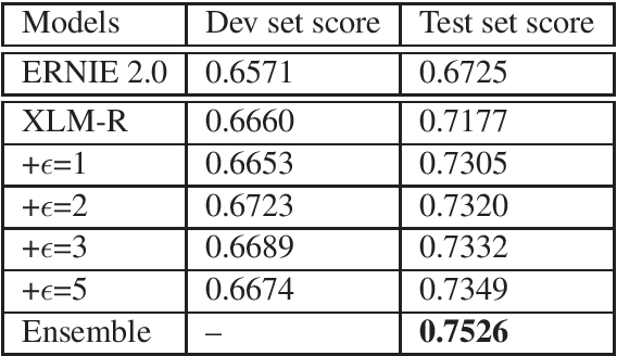 Figure 3 for kk2018 at SemEval-2020 Task 9: Adversarial Training for Code-Mixing Sentiment Classification