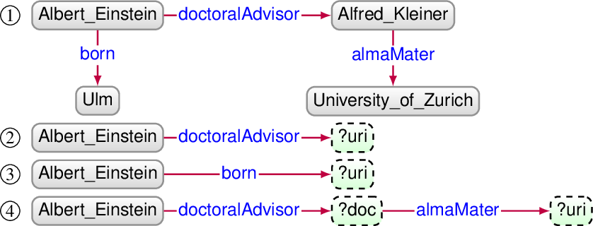 Figure 1 for Knowledge Graph Question Answering using Graph-Pattern Isomorphism