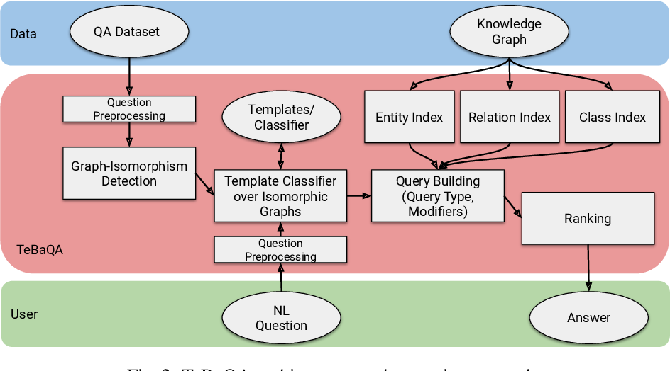 Figure 3 for Knowledge Graph Question Answering using Graph-Pattern Isomorphism