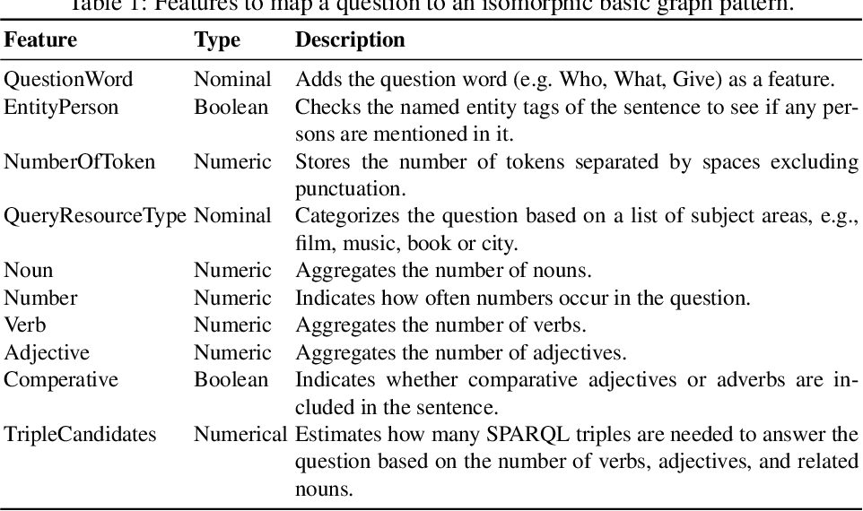 Figure 2 for Knowledge Graph Question Answering using Graph-Pattern Isomorphism