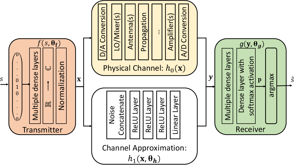 Figure 4 for Deep Learning for Wireless Communications