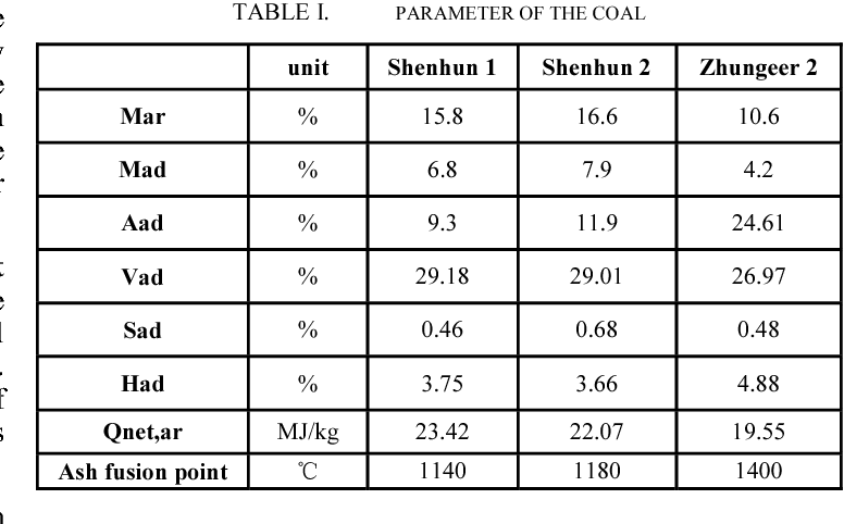 TABLE I. PARAMETER OF THE COAL