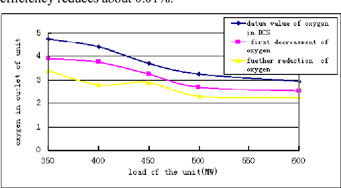 Figure 1. The curve of oxygen in different loads