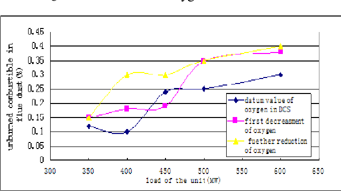 Figure 2. The curve of unburned carbon in ash under different oxygen