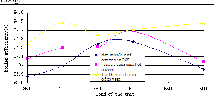 Figure 5. The curve of boiler efficiency under different oxygen