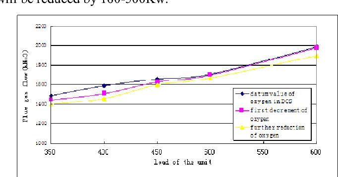 Figure 6. The curve of flue gas flow under different oxygen