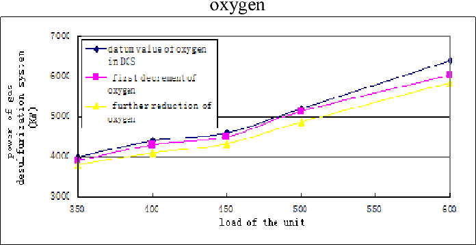 Figure 7. The curve of active power consumed by desulfuration system under different oxygen