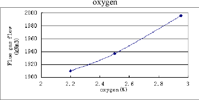 Figure 8. Curve of 600MW load flue gas flow under different oxygen