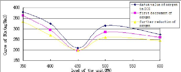 Figure 9. Curve of NOx under different oxygen