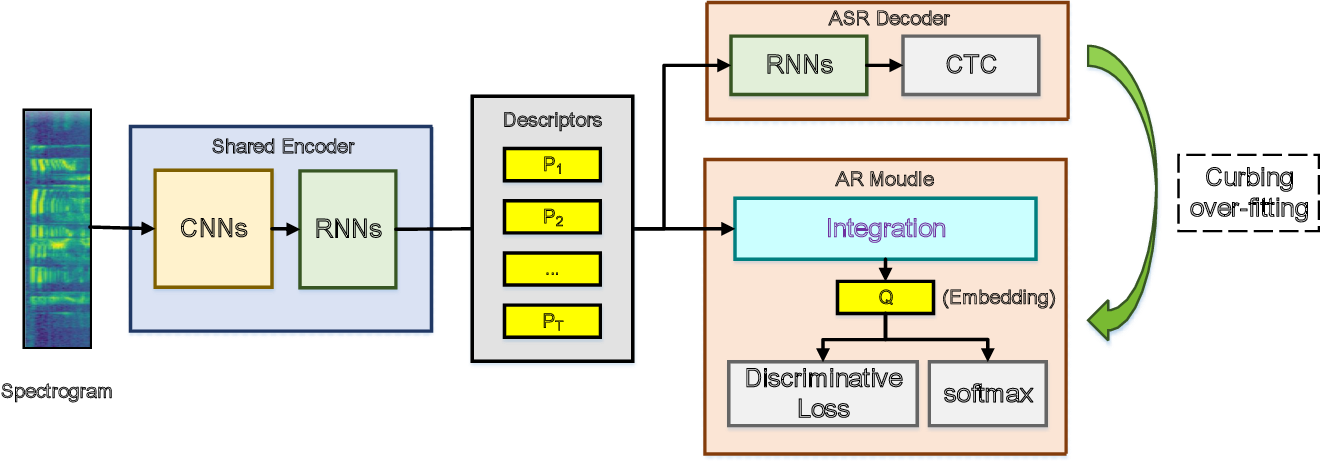 Figure 1 for SAR-Net: A End-to-End Deep Speech Accent Recognition Network
