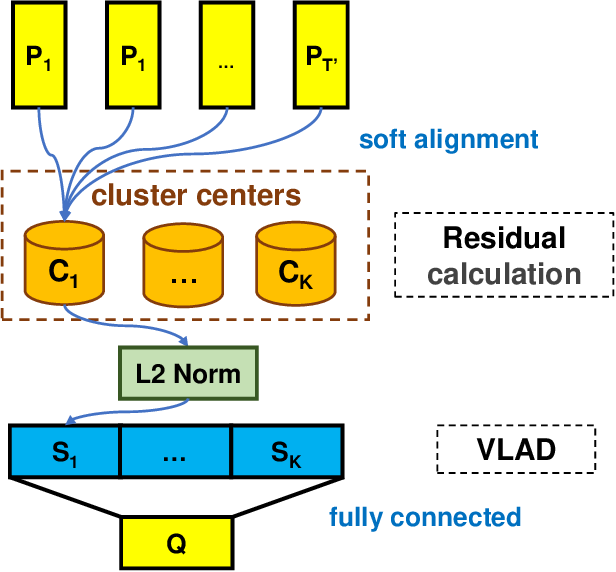 Figure 2 for SAR-Net: A End-to-End Deep Speech Accent Recognition Network