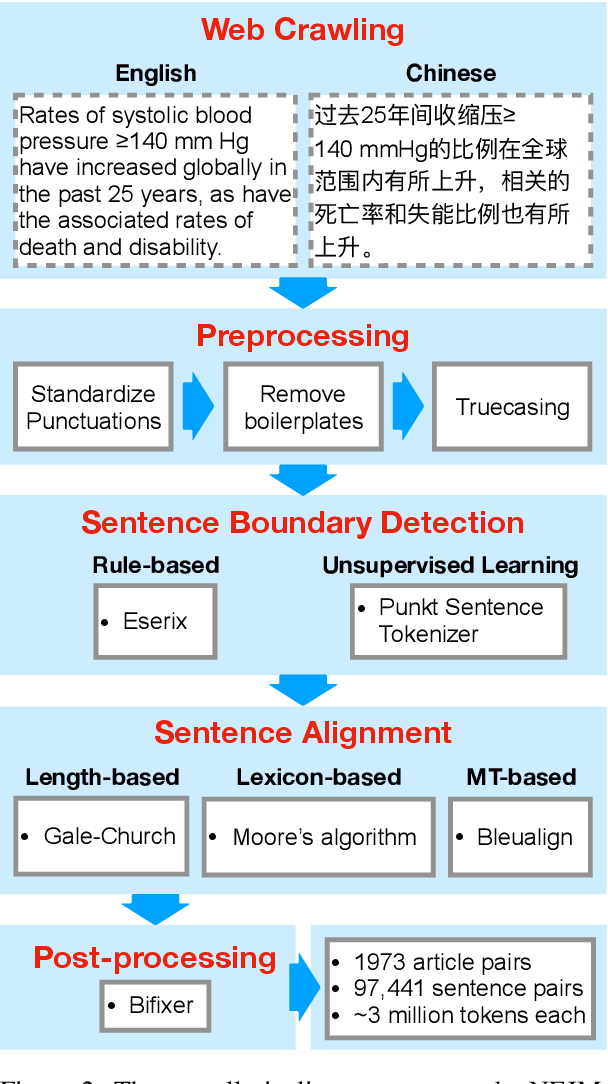 Figure 2 for NEJM-enzh: A Parallel Corpus for English-Chinese Translation in the Biomedical Domain