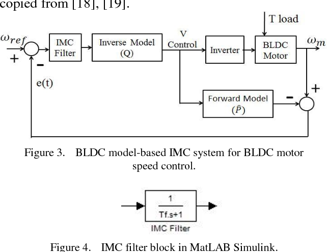 Figure 3 from Improving IMC Method for BLDC Speed Control by Using