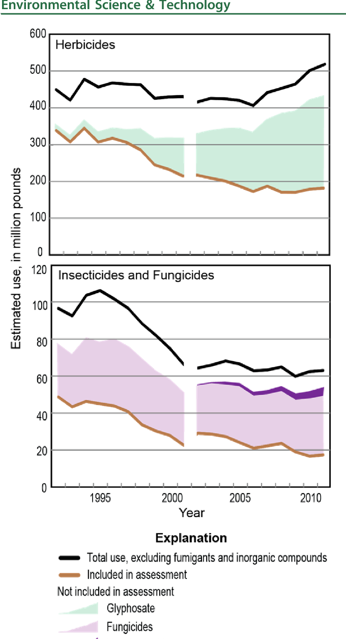 Figure 2 from Pesticides in U S  streams and rivers