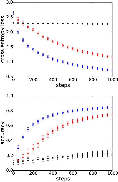 Figure 1 for Accelerating Training of Deep Neural Networks with a Standardization Loss