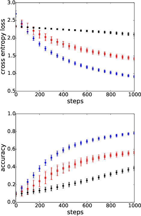 Figure 4 for Accelerating Training of Deep Neural Networks with a Standardization Loss