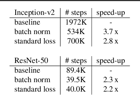 Figure 2 for Accelerating Training of Deep Neural Networks with a Standardization Loss