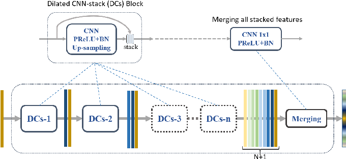 Figure 2 for Road Mapping In LiDAR Images Using A Joint-Task Dense Dilated Convolutions Merging Network