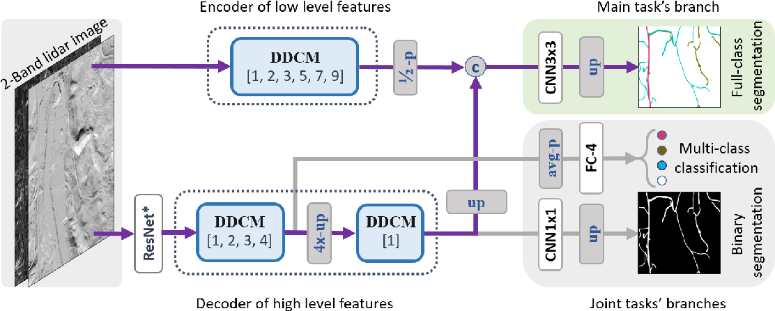 Figure 3 for Road Mapping In LiDAR Images Using A Joint-Task Dense Dilated Convolutions Merging Network