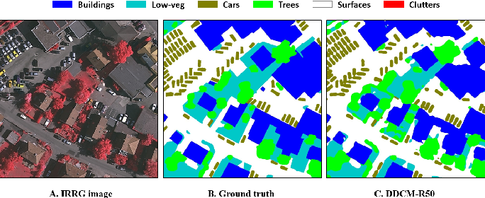 Figure 4 for Road Mapping In LiDAR Images Using A Joint-Task Dense Dilated Convolutions Merging Network