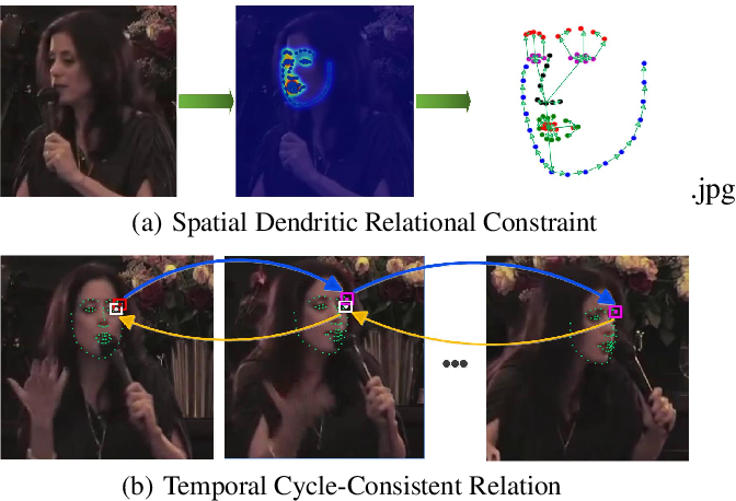 Figure 1 for Towards Omni-Supervised Face Alignment for Large Scale Unlabeled Videos