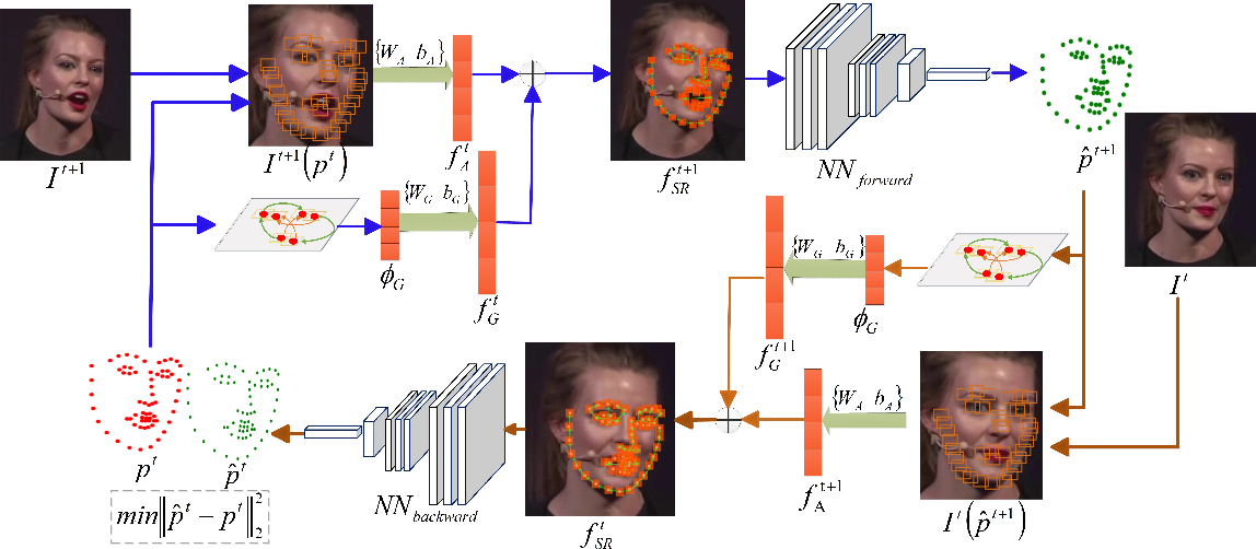 Figure 3 for Towards Omni-Supervised Face Alignment for Large Scale Unlabeled Videos