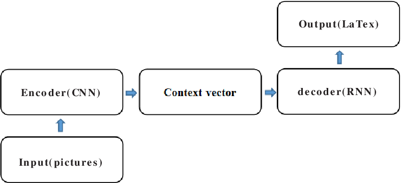 Figure 4 for Robust Encoder-Decoder Learning Framework towards Offline Handwritten Mathematical Expression Recognition Based on Multi-Scale Deep Neural Network