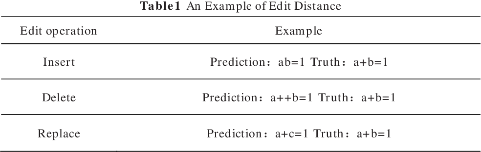 Figure 2 for Robust Encoder-Decoder Learning Framework towards Offline Handwritten Mathematical Expression Recognition Based on Multi-Scale Deep Neural Network