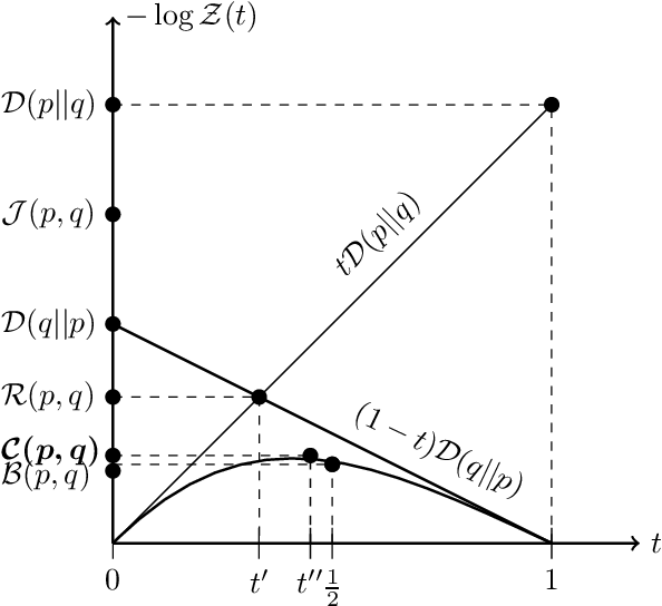Figure 2 for On the Information Theoretic Distance Measures and Bidirectional Helmholtz Machines