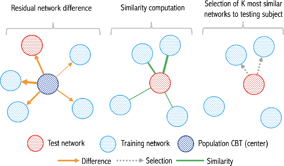 Figure 1 for Residual Embedding Similarity-Based Network Selection for Predicting Brain Network Evolution Trajectory from a Single Observation
