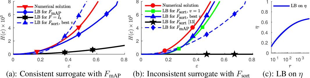 Figure 1 for Quantifying Learning Guarantees for Convex but Inconsistent Surrogates