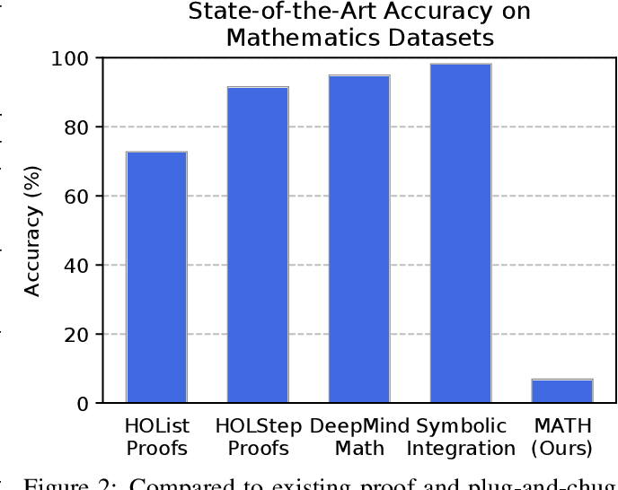 Figure 2 for Measuring Mathematical Problem Solving With the MATH Dataset