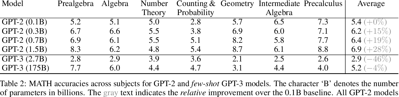 Figure 3 for Measuring Mathematical Problem Solving With the MATH Dataset