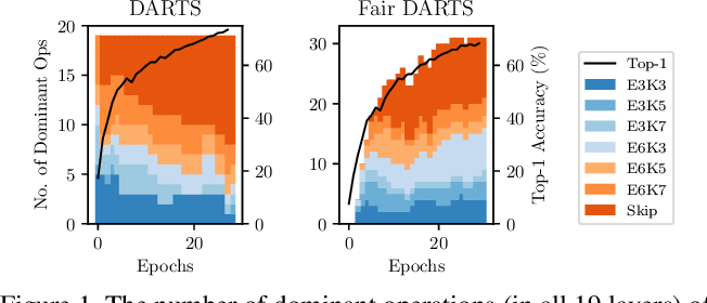 Figure 1 for Fair DARTS: Eliminating Unfair Advantages in Differentiable Architecture Search