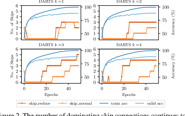 Figure 3 for Fair DARTS: Eliminating Unfair Advantages in Differentiable Architecture Search