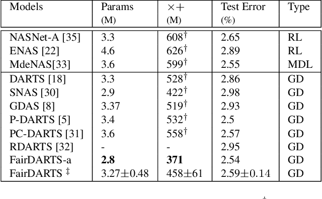 Figure 4 for Fair DARTS: Eliminating Unfair Advantages in Differentiable Architecture Search