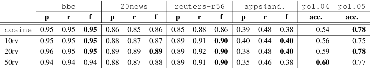 Figure 4 for SeVeN: Augmenting Word Embeddings with Unsupervised Relation Vectors