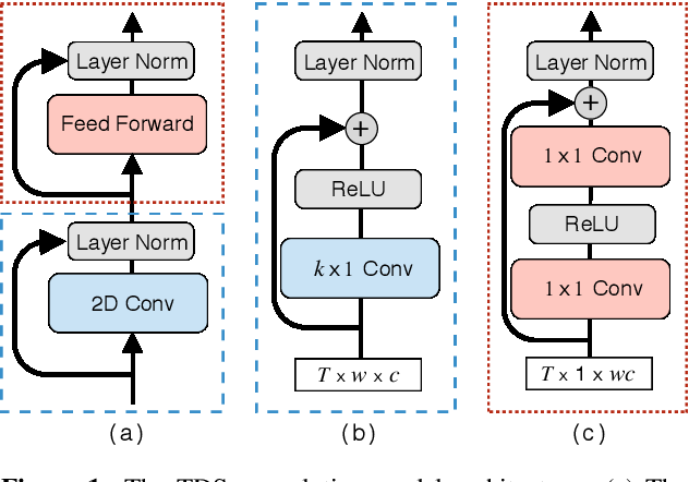Figure 1 for Sequence-to-Sequence Speech Recognition with Time-Depth Separable Convolutions