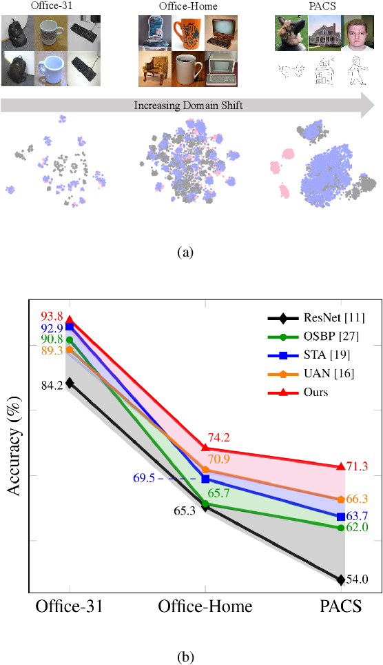 Figure 1 for Mind the Gap: Enlarging the Domain Gap in Open Set Domain Adaptation