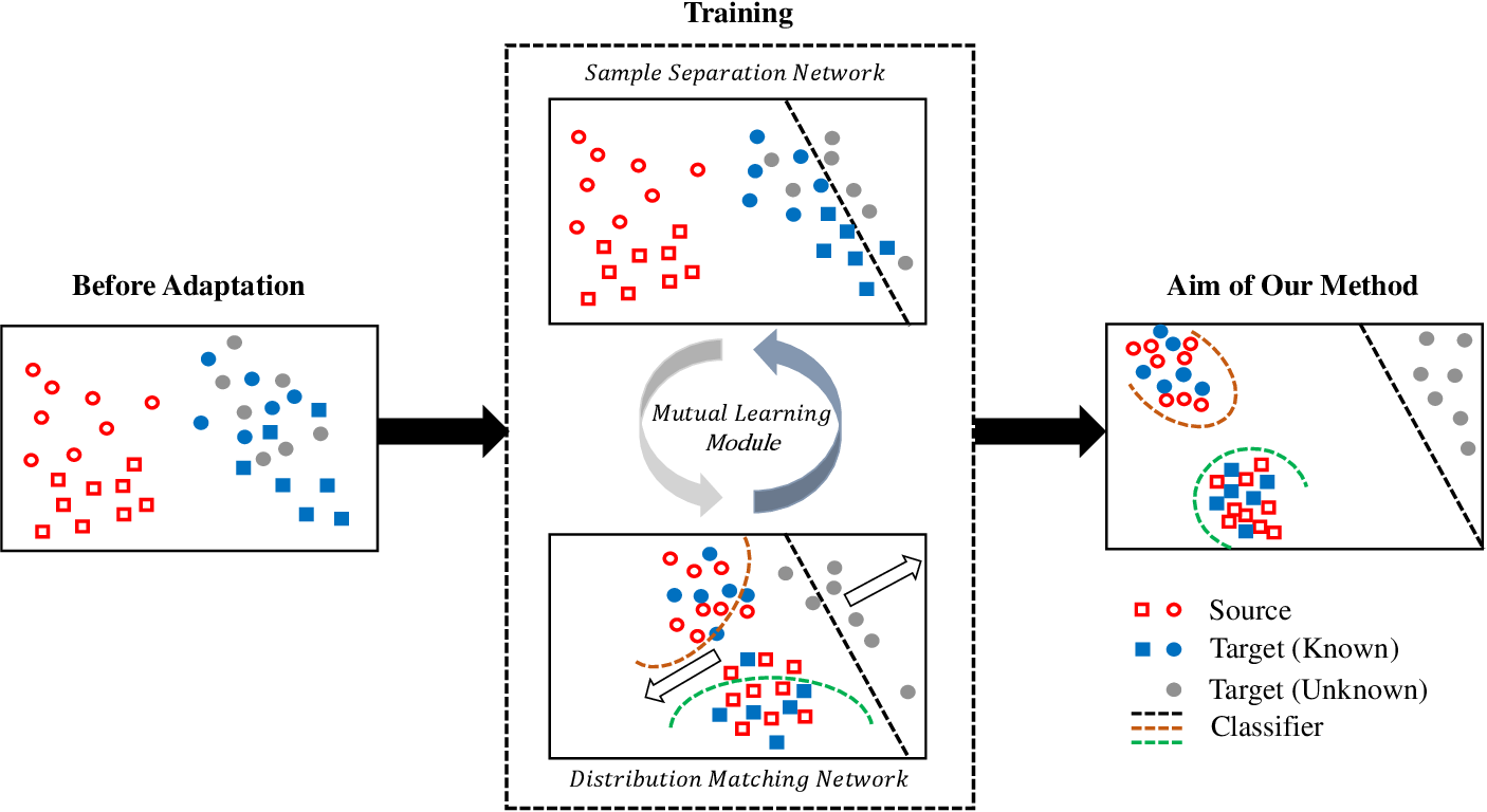 Figure 2 for Mind the Gap: Enlarging the Domain Gap in Open Set Domain Adaptation