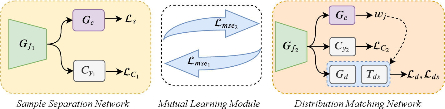 Figure 3 for Mind the Gap: Enlarging the Domain Gap in Open Set Domain Adaptation
