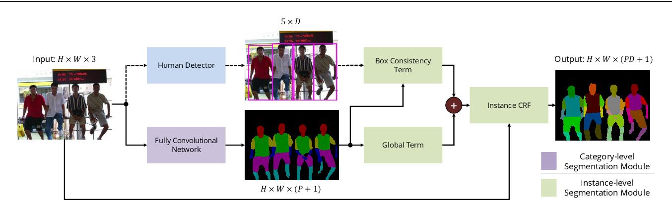 Figure 3 for Holistic, Instance-Level Human Parsing